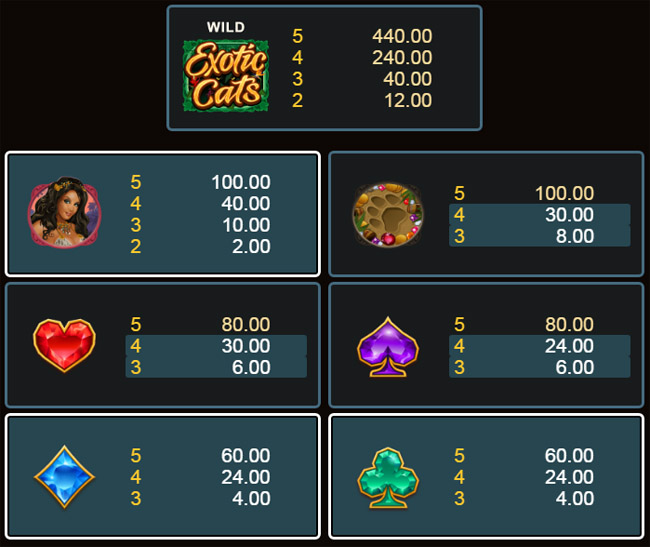 Exotic Cats slot paytable