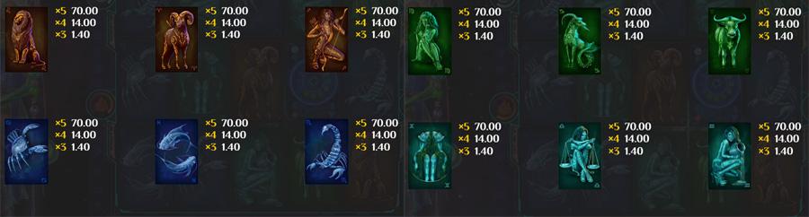 Zodiac slot paytable
