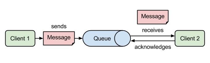 1. ábra - Point-to-point modell