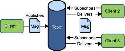 2. ábra - Publish/subscribe modell