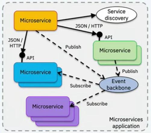 3. ábra - Hibrid kommunikáció az MSA-ban
