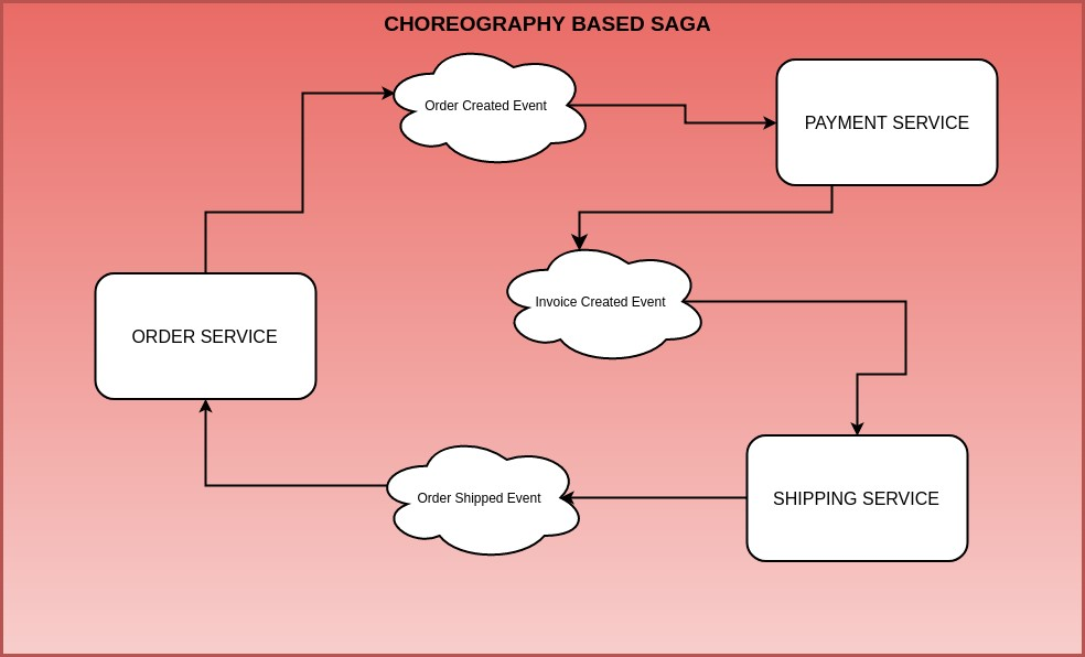 5. ábra - Coreography SAGA pattern (Forrás:http://progressivecoder.com/saga-pattern-implementation-with-axon-and-spring-boot-part-1/)