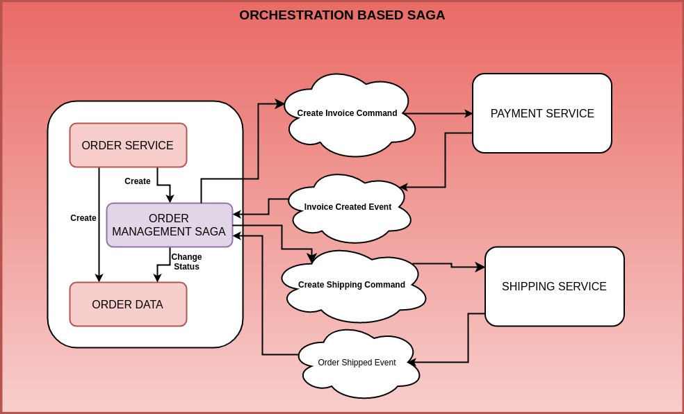 6. ábra - Orchestration SAGA pattern (Forrás:http://progressivecoder.com/saga-pattern-implementation-with-axon-and-spring-boot-part-1/)