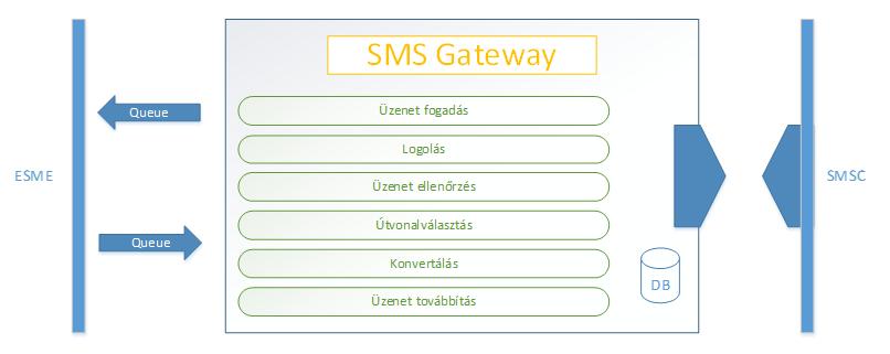 SMS gateway funkciói