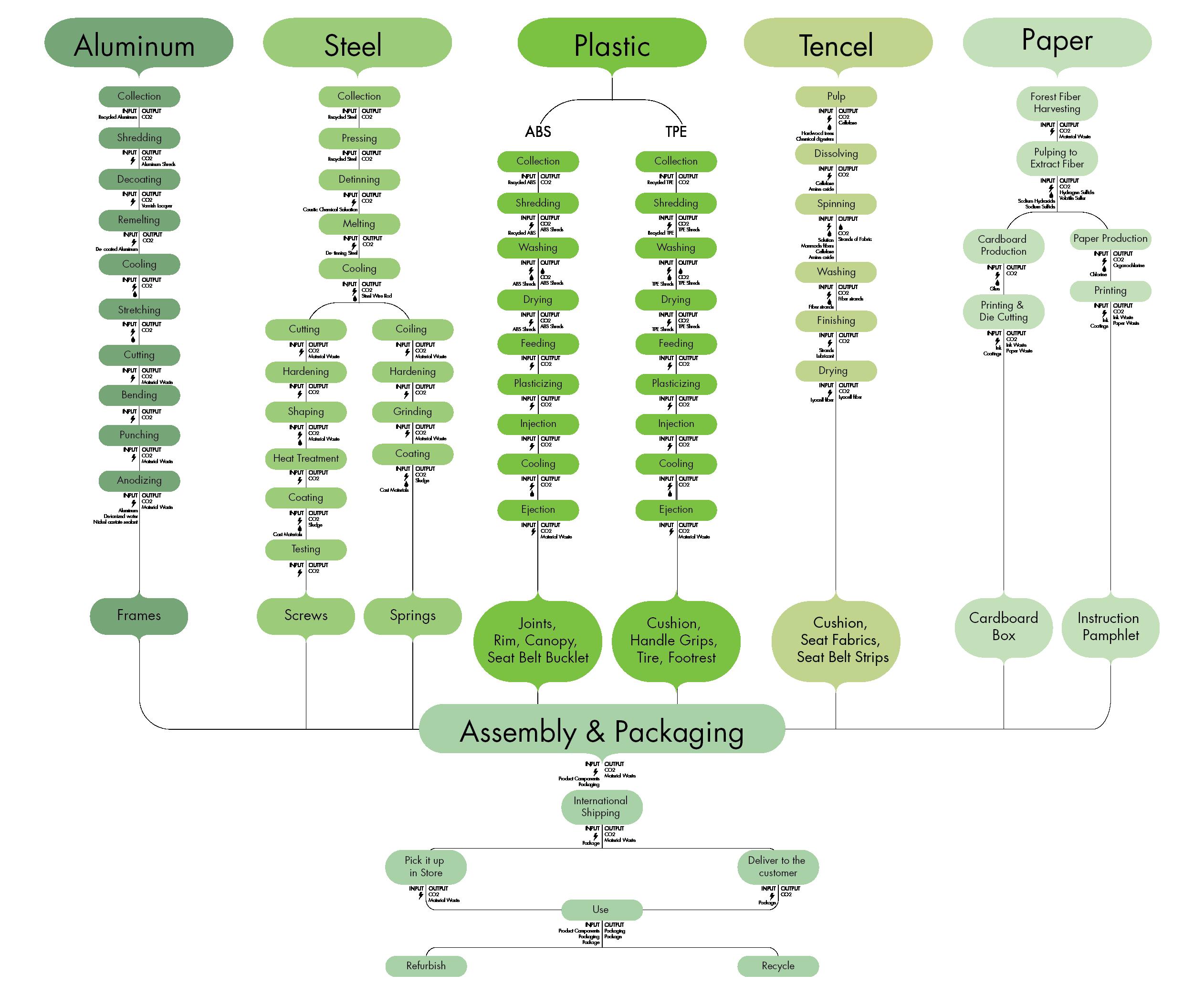 unistrol process tree
