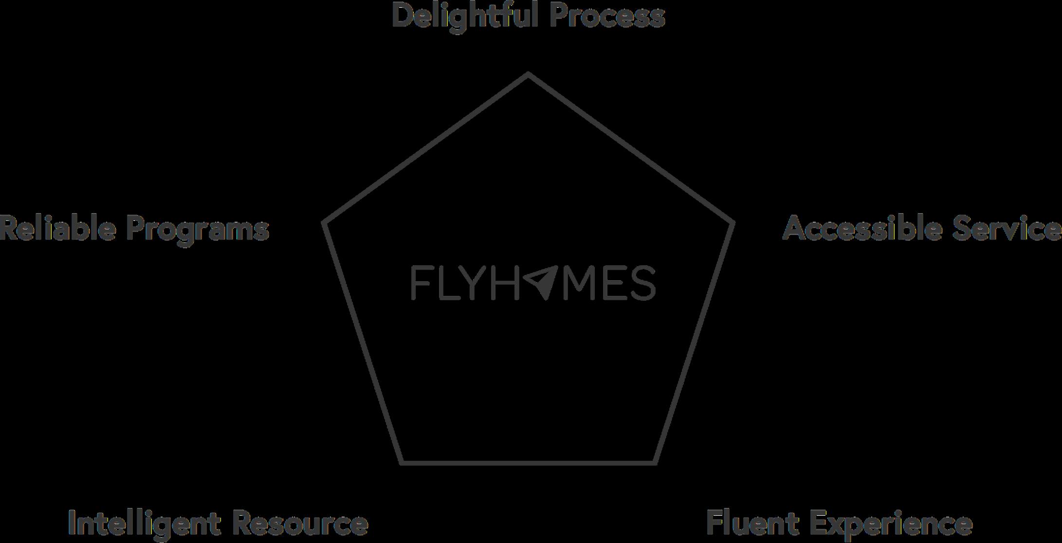 flyhomes brand attributes