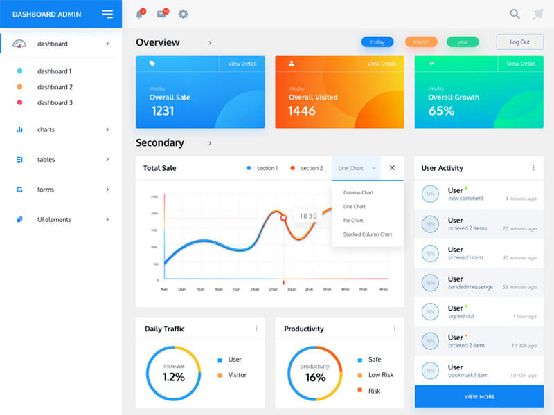Dashboard Template UI Kit for Sketch