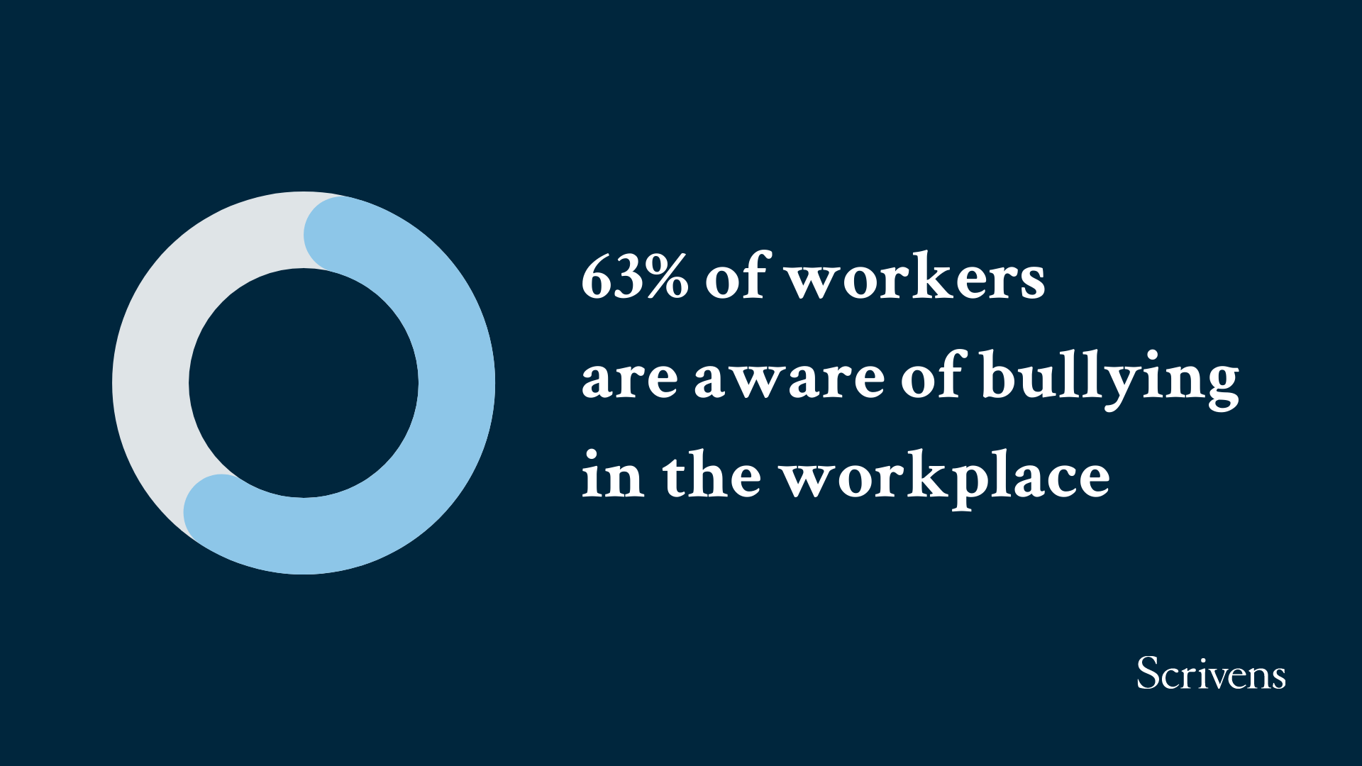 63% of workers are aware of bullying in the workplace