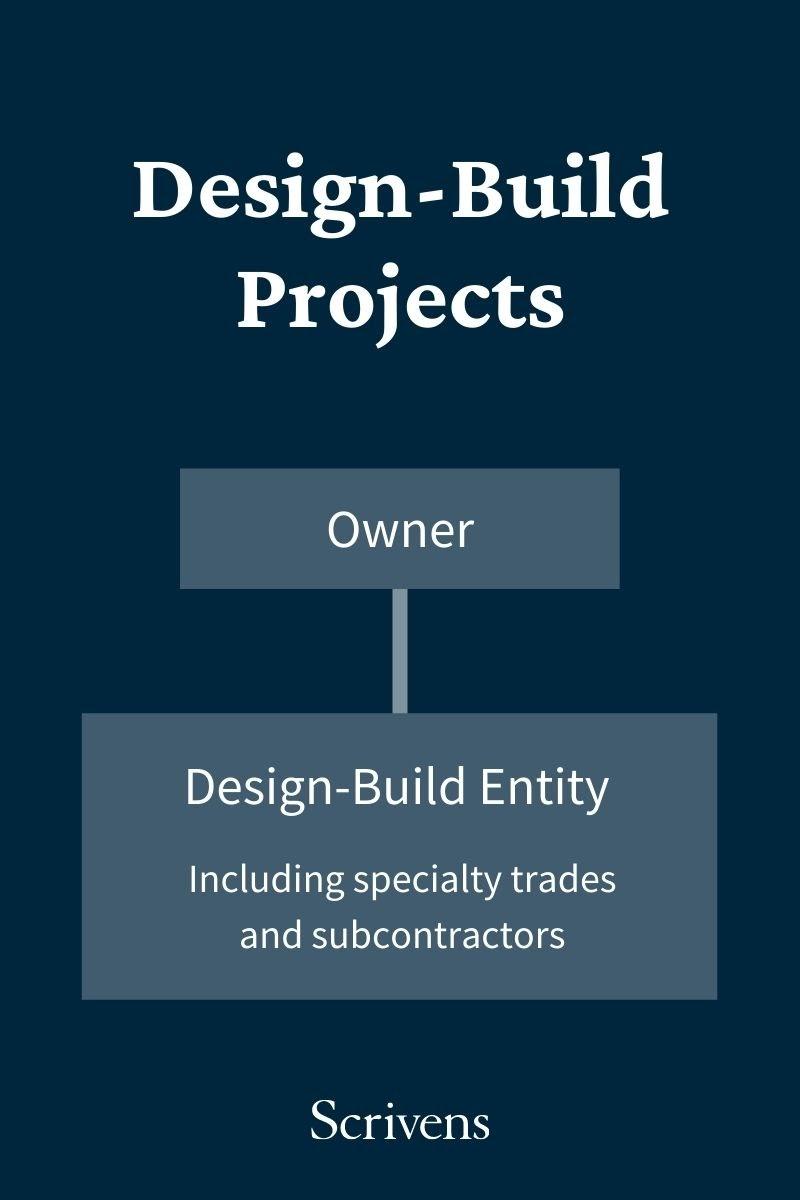 Design-build contractor project workflow