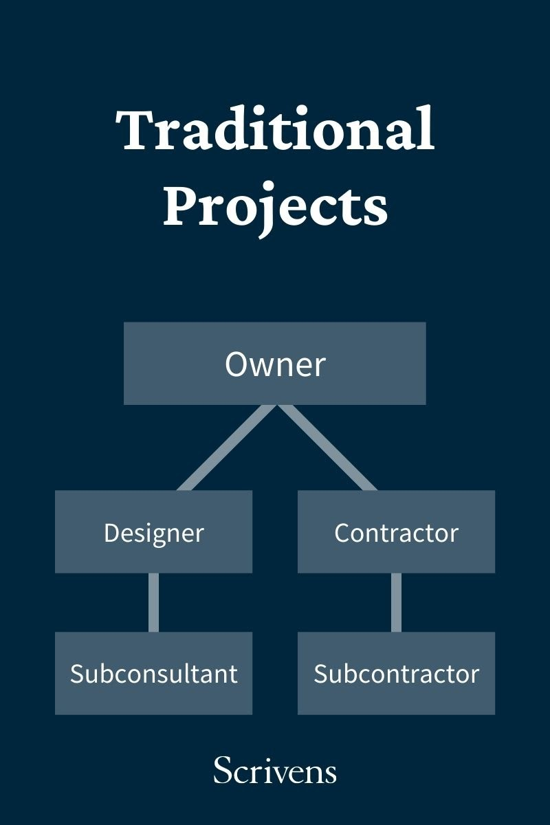Traditional contractor project workflow