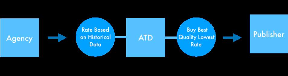 Agency Trading Desk Model