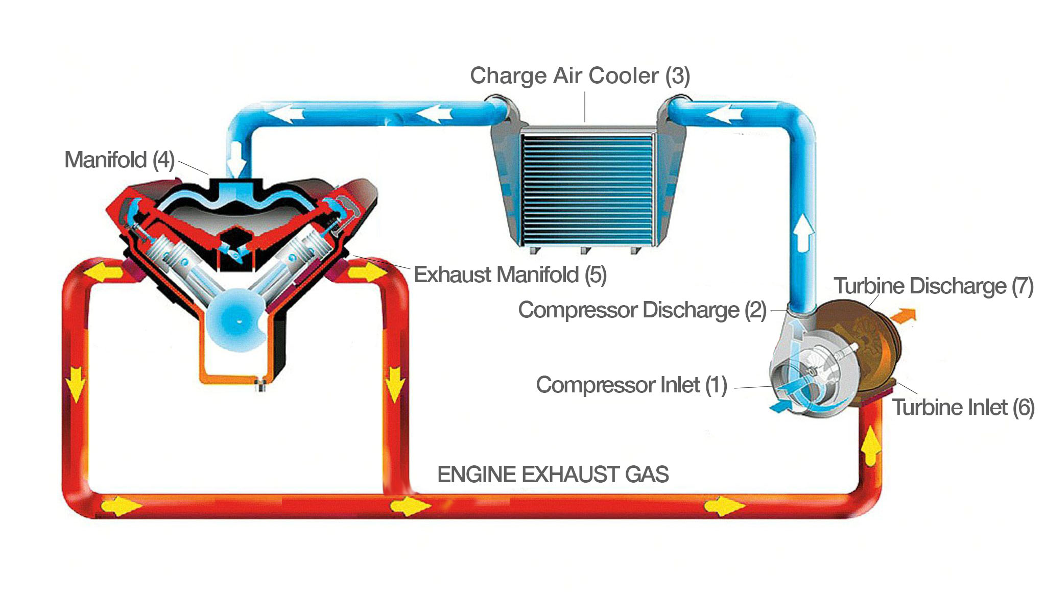 HOW A TURBO SYSTEM WORKS