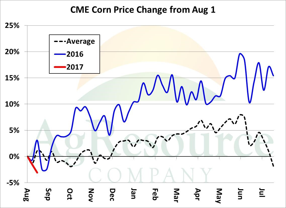 Ag Resource August 16 Market Outlook by Ben Buckner