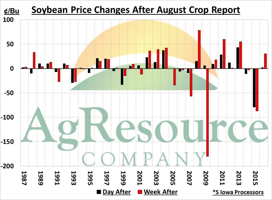 Ag Resource August 9th Market Outlook by Ben Buckner