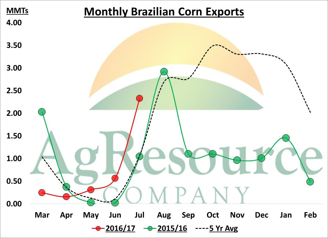 Ag Resources August 1 Market Outlook by Ben Buckner