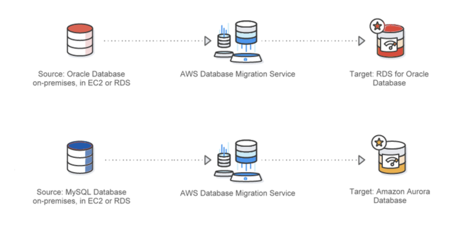 The Migration Company   AWS Database Migration Service