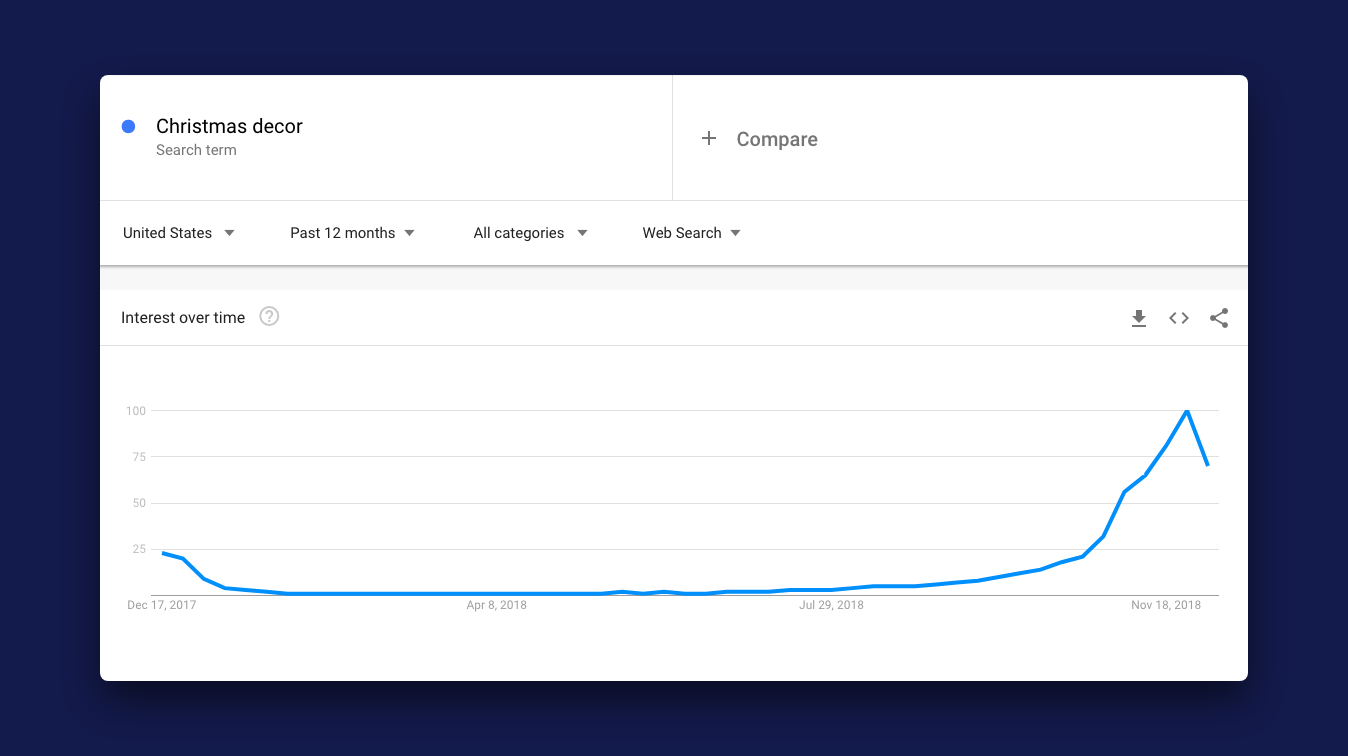 Google Trends results for Christmas Decor through the year 2018