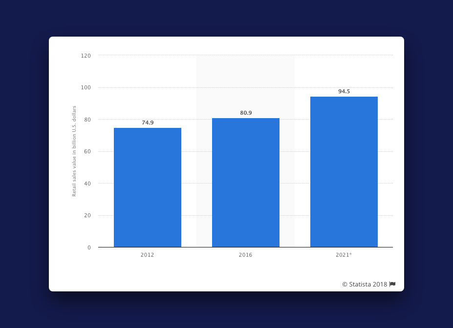 A statista graph showing the growth in the sales of jackets and coats from 2012 and projected sales for 2021