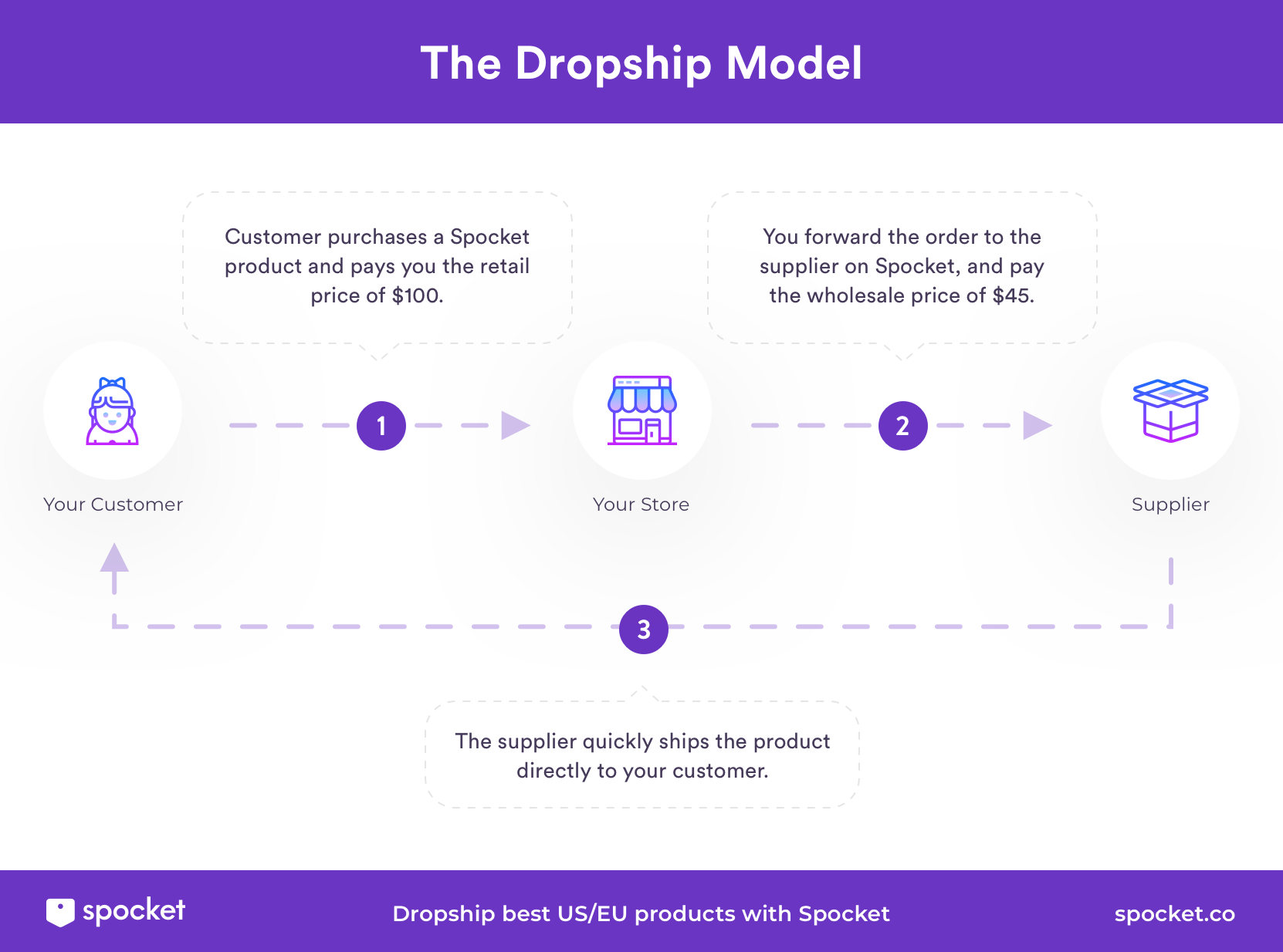 The dropshipping model of ecommerce
