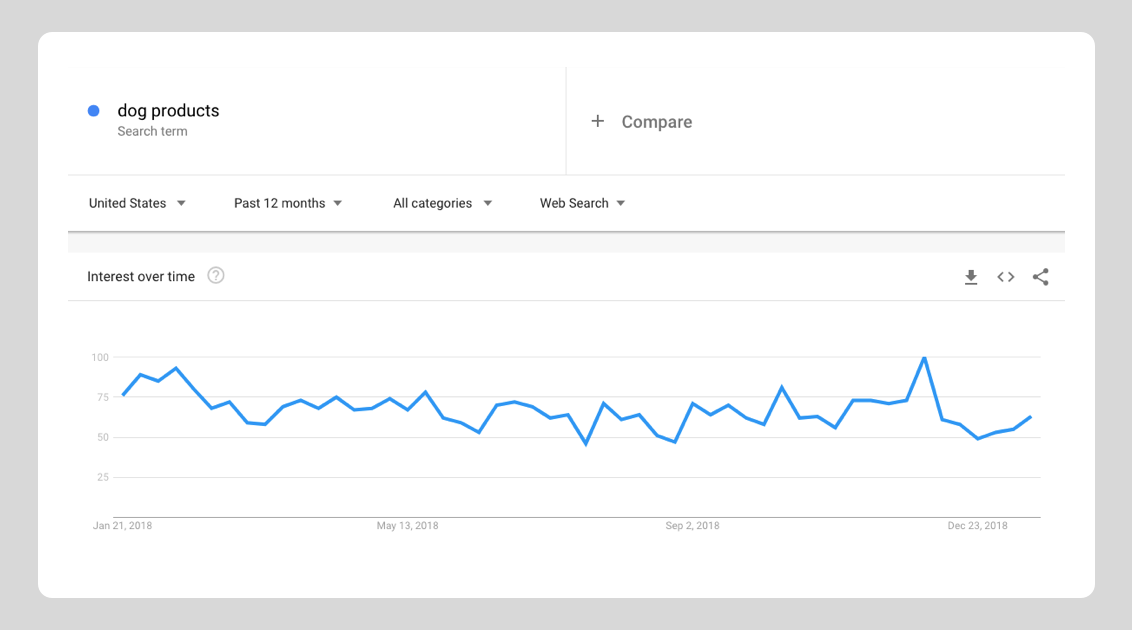 Google trends data on dog products in the US