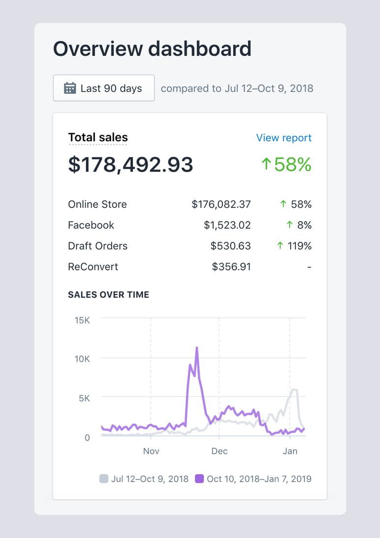 Shopify overview dashboard for marc's store