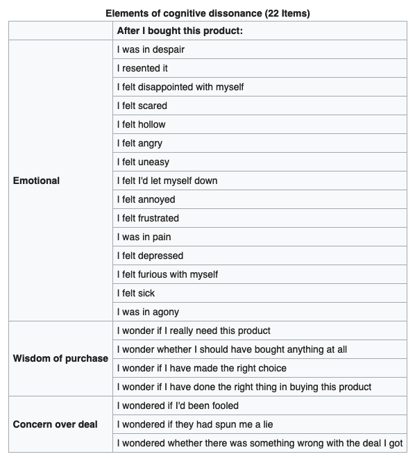 Wikipedia of the elements of cognitive dissonance or buyer's remorse after a purchase