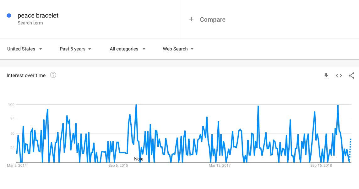 Google Trends results for the term peace bracelets