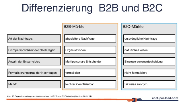 Agenturen im B2B & B2C