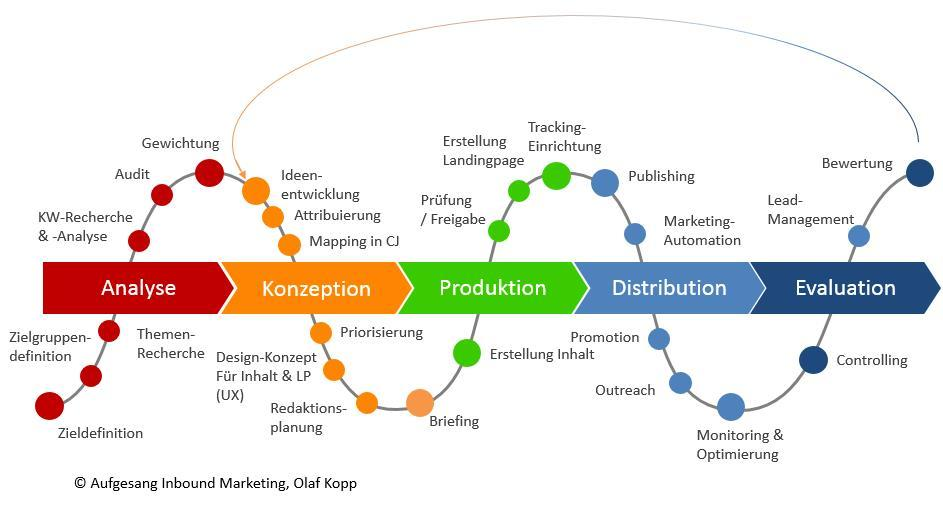 Definition Content-Marketing