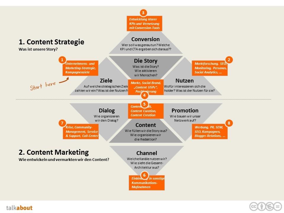 Content-Marketing Strategien