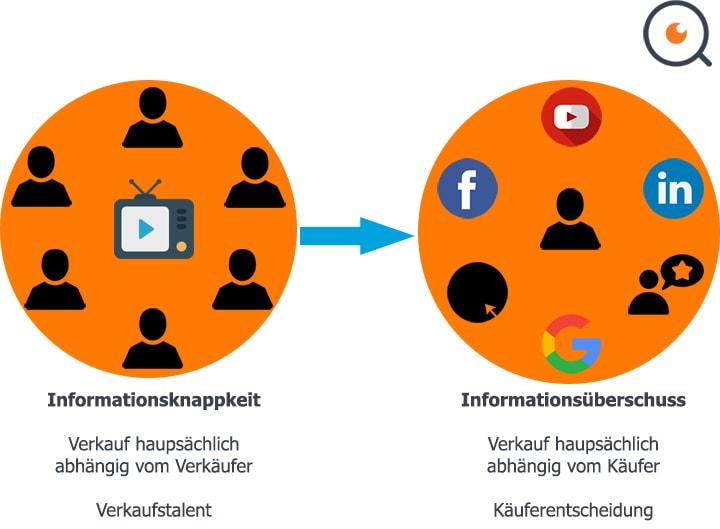 Entwicklung von der Informationsknappheit zum Informationsüberschuss