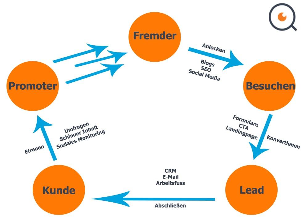 Zyklus der Leadgenerierung