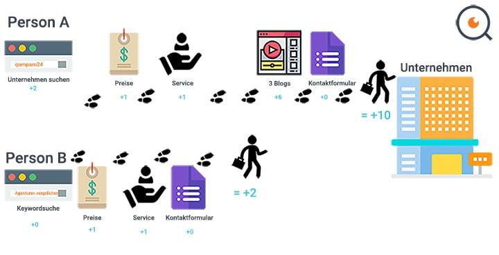 Scoringmodell Verständnis in der Leadgenerierung
