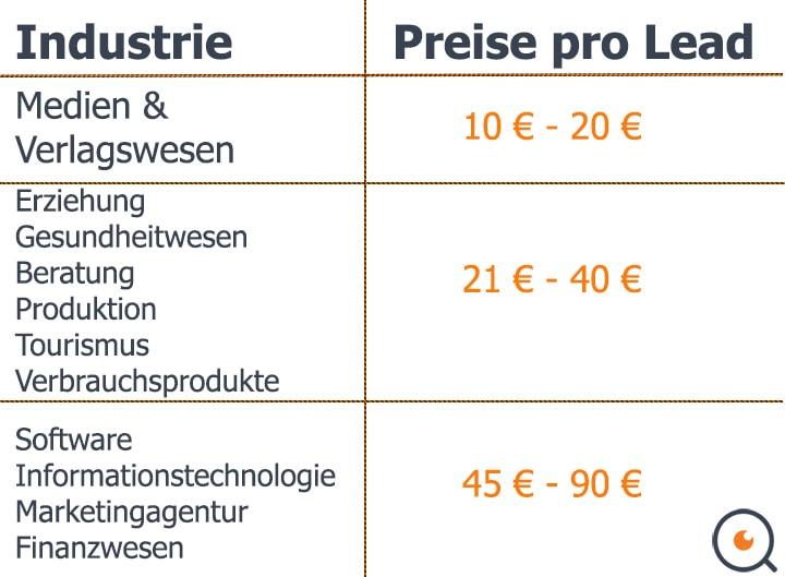 Kosten für die Leadgenerierung