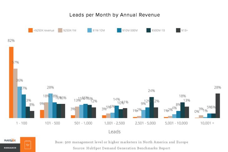 Anzahl generierter Leads nach Größe der Unternehmen