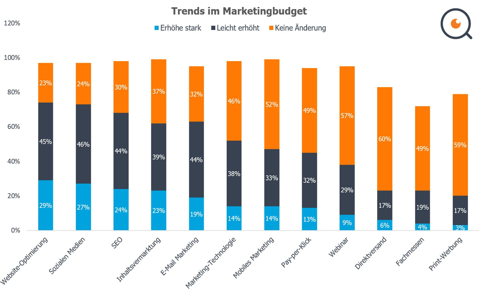 Trends in der Budgetierung des Marketings