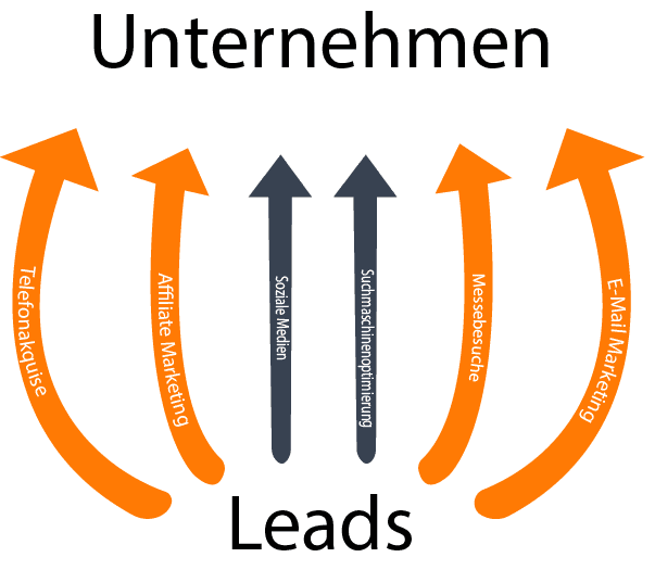 Leadgenerierung