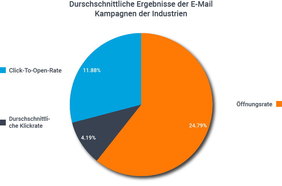 Durchschnittliche Ergebnisse der E-Mail Kampagnen der Industrien