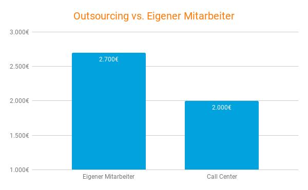 Vergleich der Kosten in der Telefonakquise zwischen eigenen Mitarbeitern und einem Call Center
