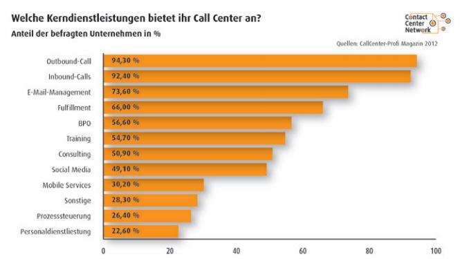 Welche Kerndiensleistung bietet Ihr Call Center