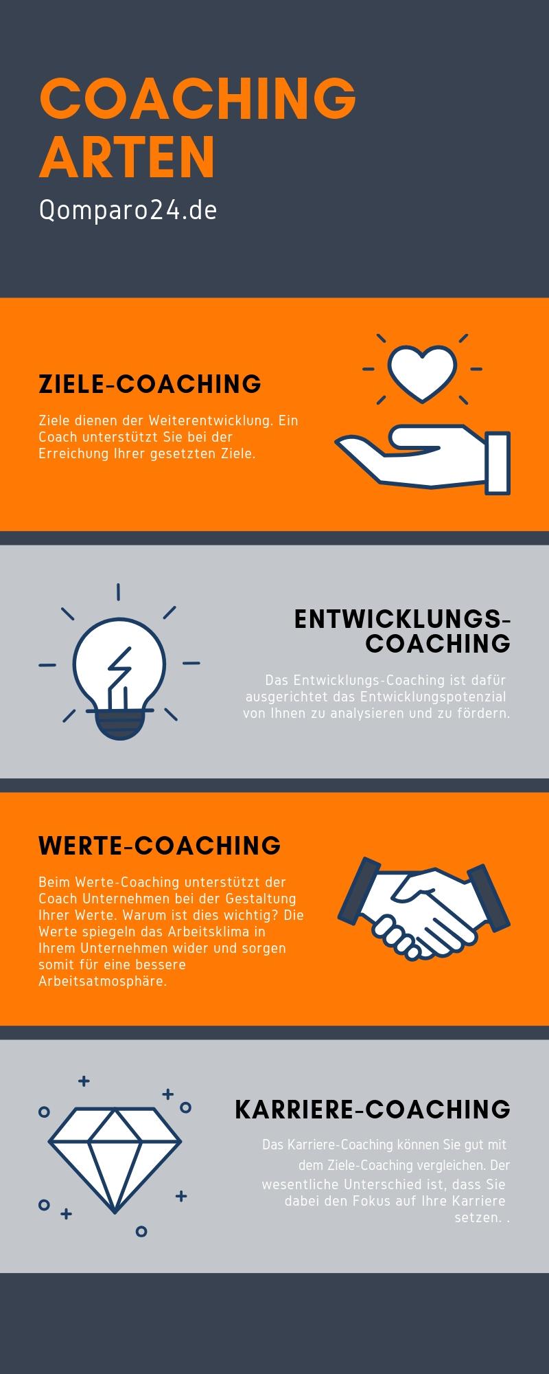 Infografik zum Thema Coaching Arten