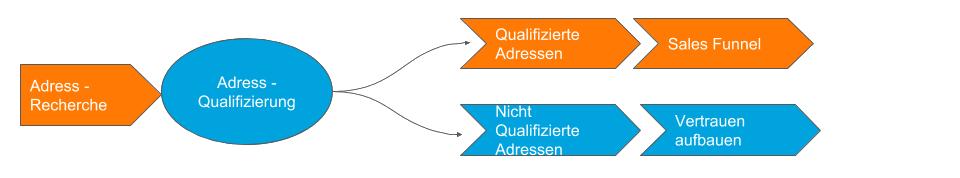 Leadqualifizierung