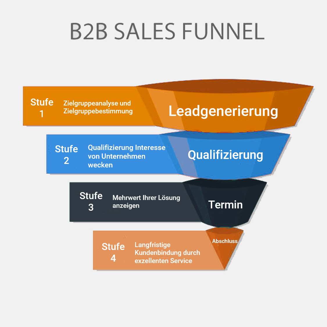 B2B Sales Funnel