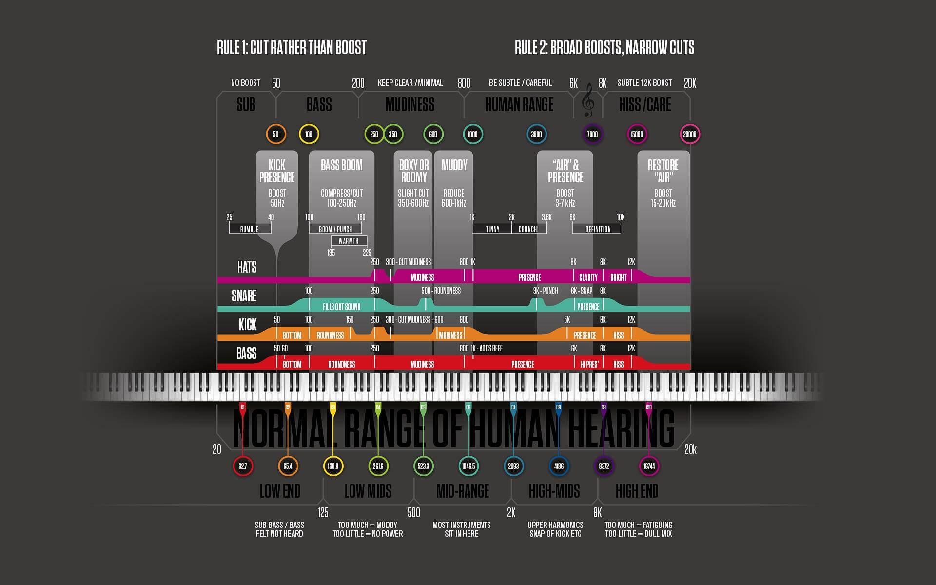 Ultimate EDM Mixing Guide: 100 Curated Mixdown Tips