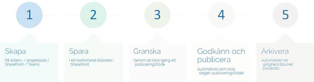 Process för automatiserad dokumentstyrning