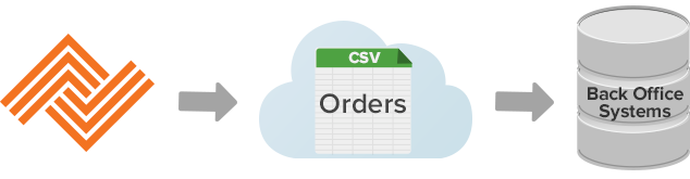b2b ecommerce integration csv files
