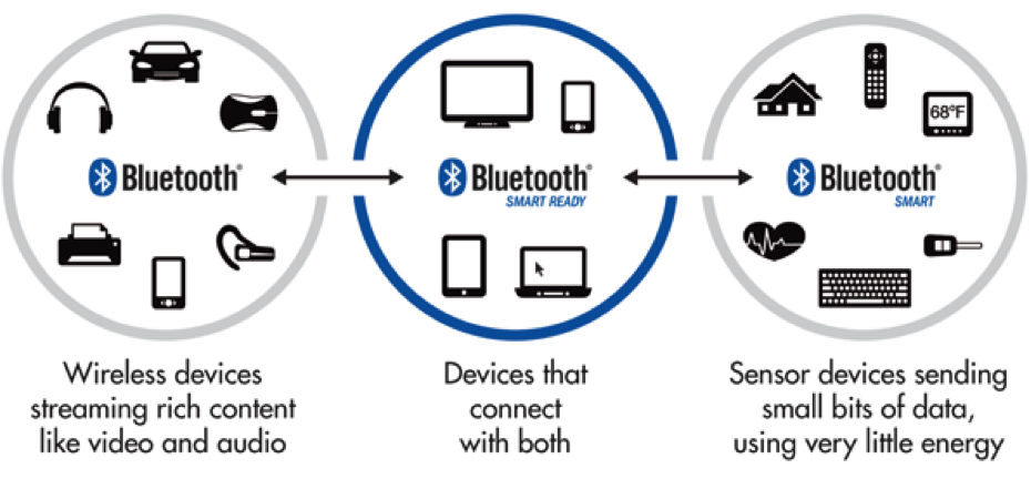 infographic of Bluetooth vs Bluetooth Smart Ready vs Bluetooth Smart