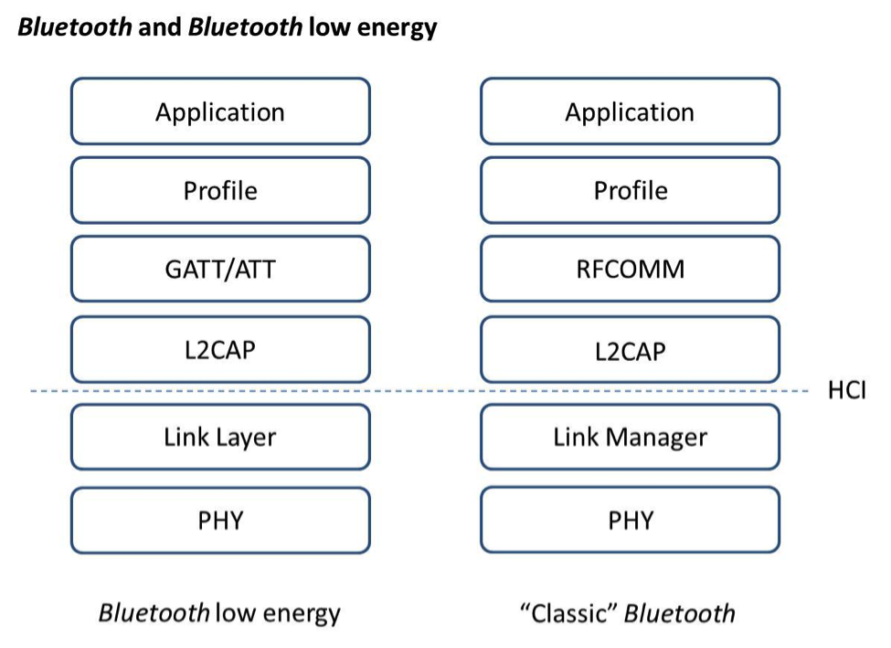 Bluetooth and Bluetooth low energy