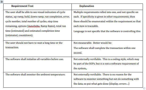 a table of problematic software requirements