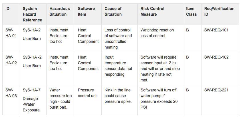 example table entries for hazard analysis